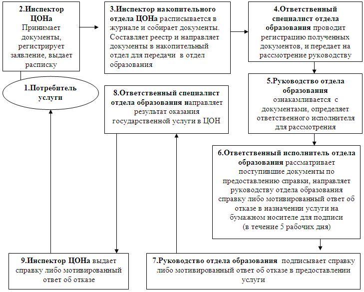 Схема 2012 год на июнь