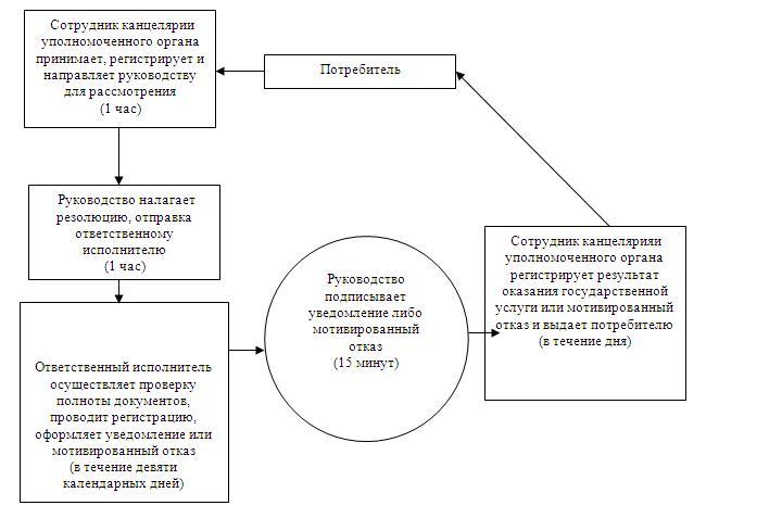 Регистрация и постановка на учет безработных граждан стандарт отдел временной регистрации в брянске