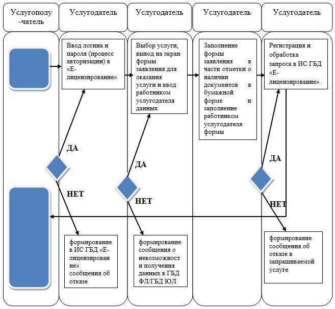 Инструкция О Государственной Регистрации Юридических Лиц Рк 2015