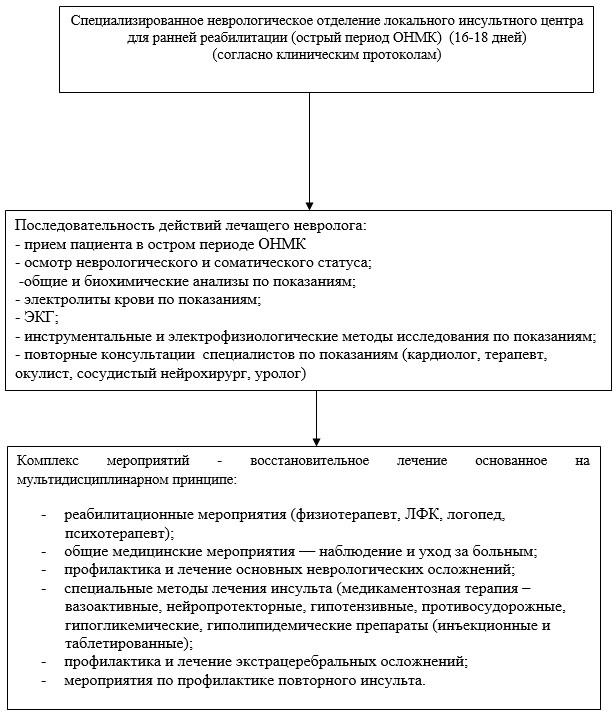 Стандарты лечения в поликлинике по хирургии
