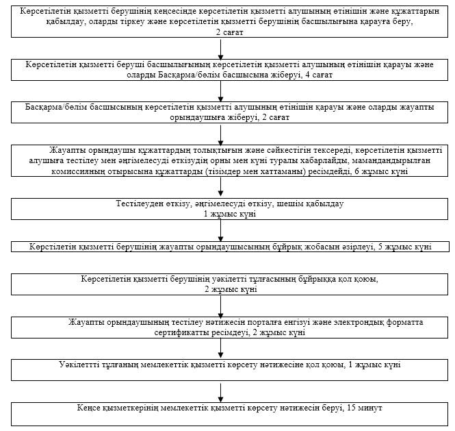 Блок схема дезинсекция