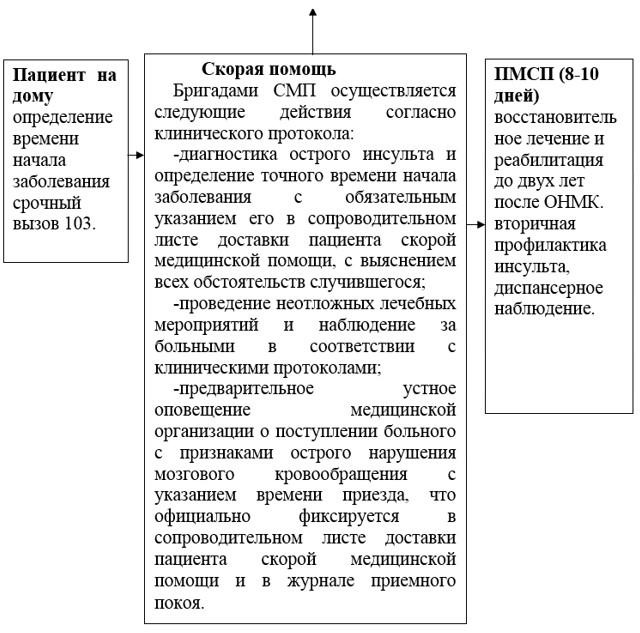 приказ 907 мз рк формы