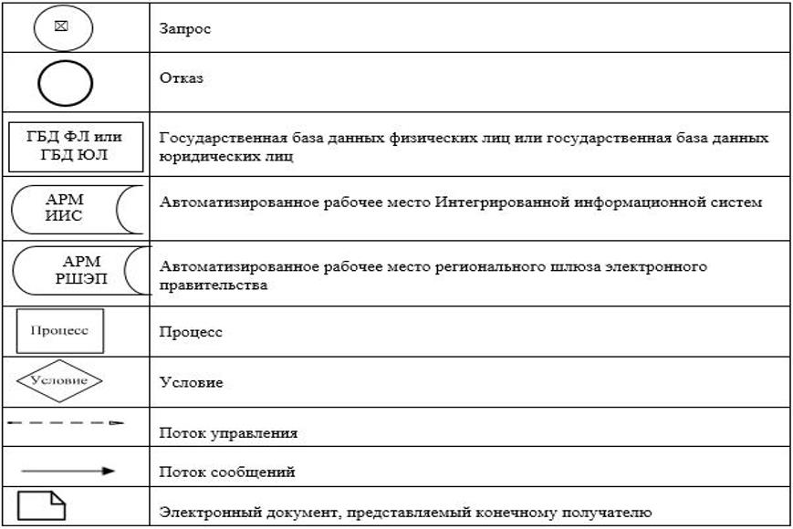 База данных по дтп гибдд